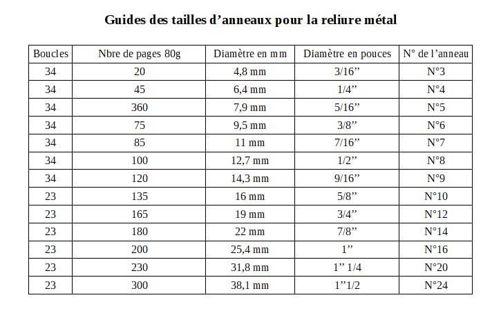 Guides des tailles d'anneaux pour la reliure métal