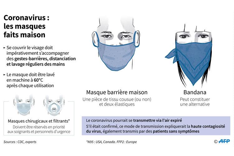 Le port d'un masque anti-projection est une mesure de prévention et un acte de civisme
